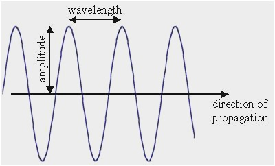 transverse wave diagram Elegant Transverse Wave Diagram To Label